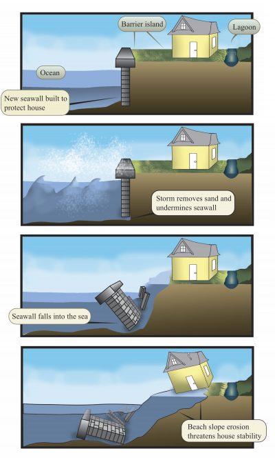 Shoreline Erosion and Sea Wall Collapse