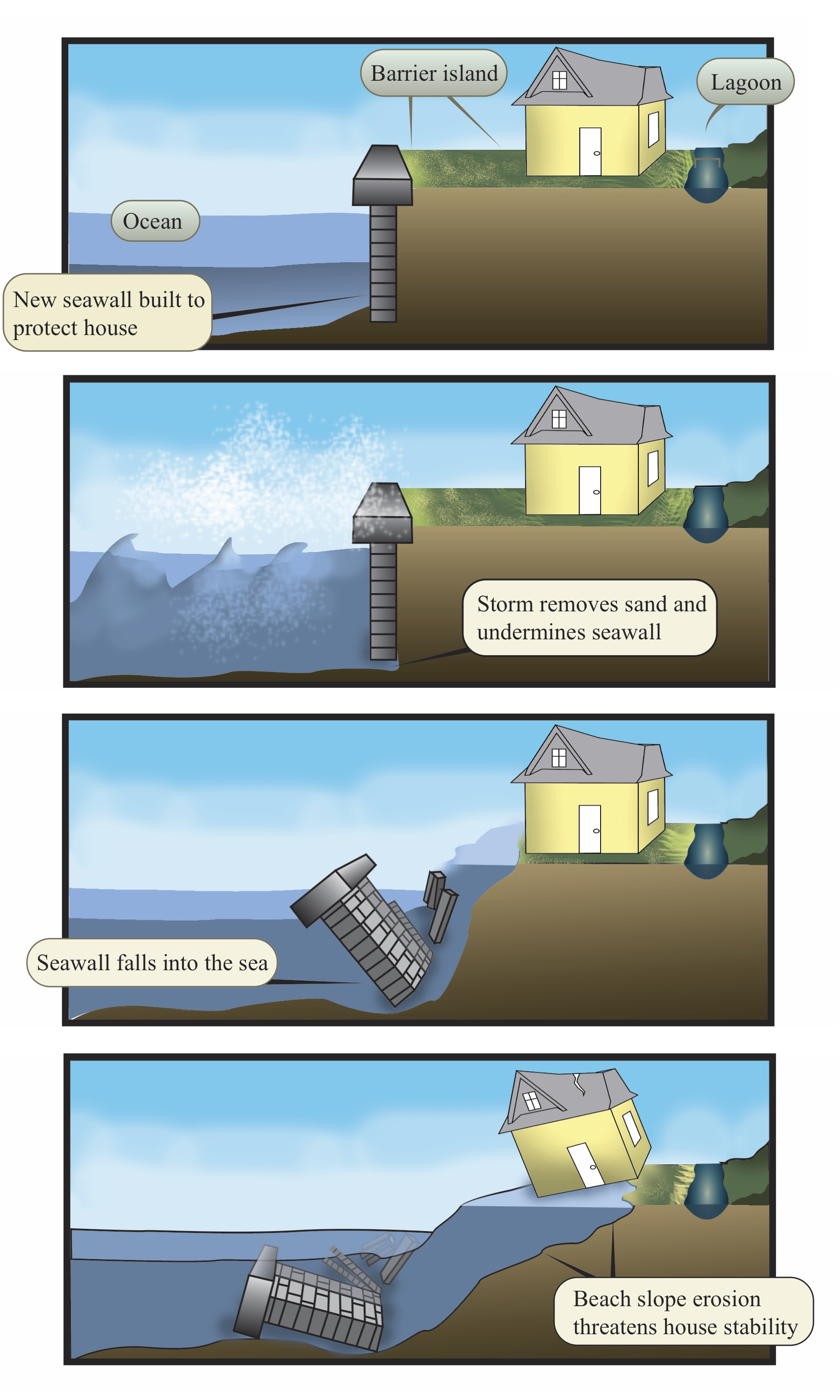 Shoreline Erosion and Sea Wall Collapse